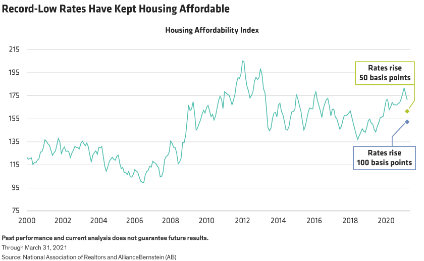 A line graph of the Housing Affordability Index since 2000