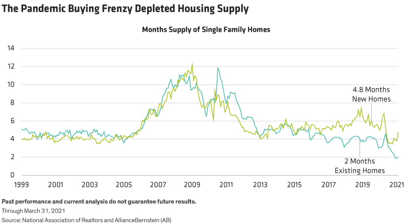 Line graph depicts number of months' supply for new homes and existing homes monthly since 1999.