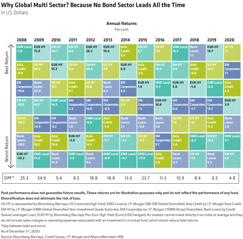 A quilt graph shows how each sector faired each of 12 years, and how there is no pattern to what sector will do best.