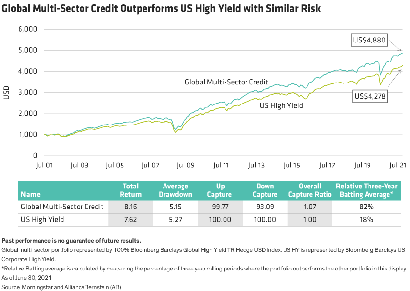 A line graph shows global multi-sector has outperformed US high yield 82% of the time over the last 12 years.